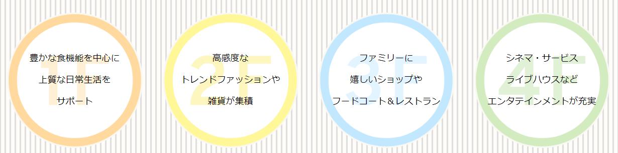 MARK IS 福岡ももち(施設の構成)
