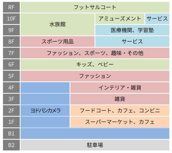 川崎ルフロンの大規模リニューアル情報(フロア構成)