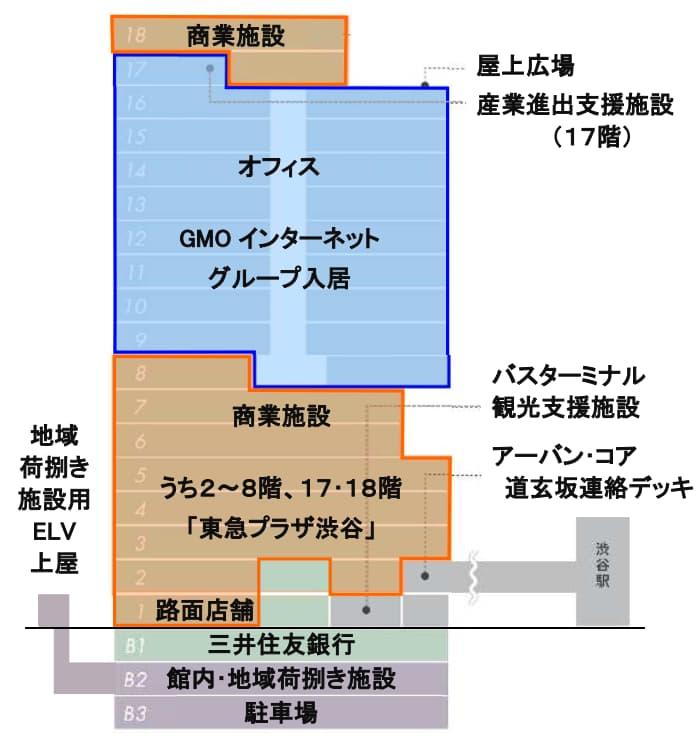 渋谷フクラスの情報(階層毎の概要)
