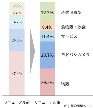 川崎ルフロンの大規模リニューアル情報(テナント比率2)