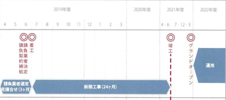 JR新今宮駅前の星野リゾートの都市観光ホテル情報(工事計画)