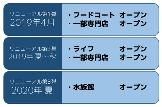 川崎ルフロンの大規模リニューアル情報(リニューアルオープンスケジュール)