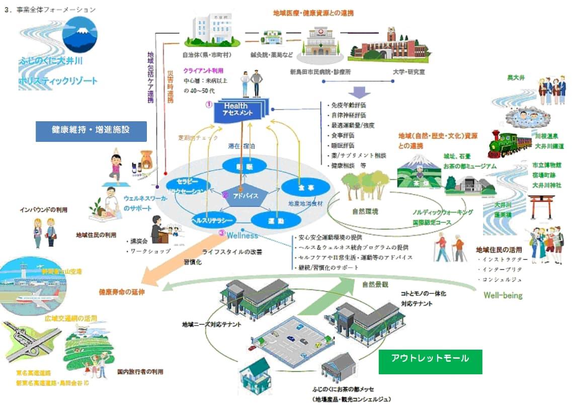 島田市アウトレットモールの事業全体フォーメーション